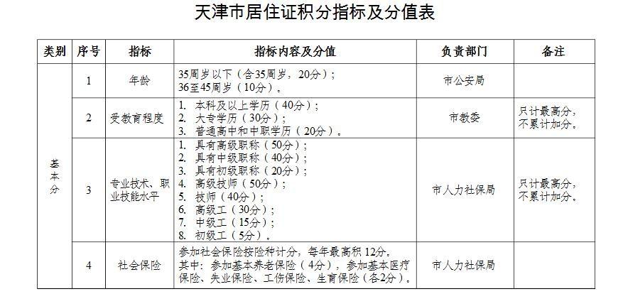 积分入户分值表_2012年深圳市外来务工人员积分入户指标及分